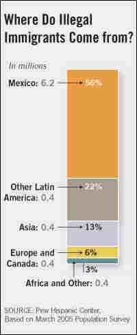 Illegal Immigrants: Countries of Origin