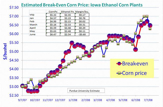 Graphic: Estimated breakeven corn price for Iowa ethanol plants.