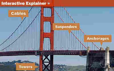 Explainer: How Suspension Bridges Work