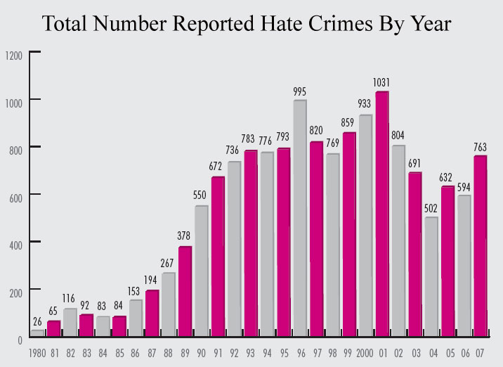homosexual hate crime statistics