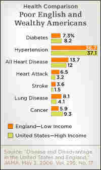Chart comparing the health of low-income English with high-income Americans.