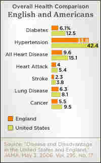 Chart comparing the overall health of Americans with the English.