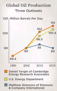 Experts Ponder Peak of Global Oil Production : NPR