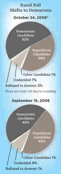 Chart: Rural Poll Shifts to Democrats