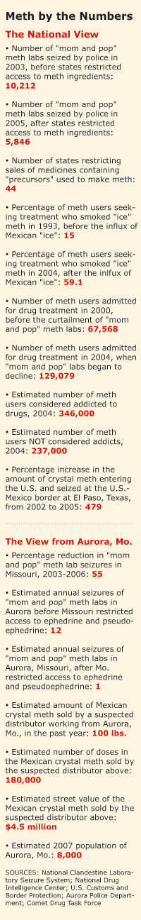 Meth by the Numbers