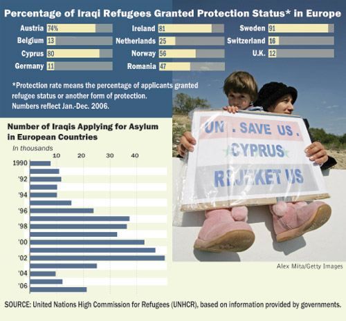 Graphic Explainers on Iraqi Refugees in Europe