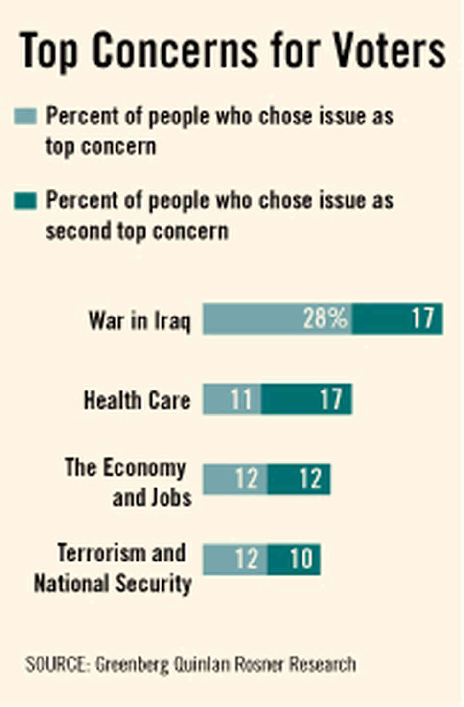 Top Voter Concerns
